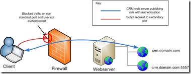 traffic diagram - blocked second site