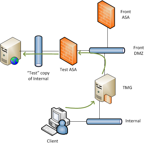 TMG – No valid network listener